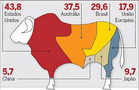 Consumo de Carne Mundial