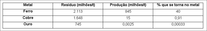 Os Custos Ambientais e Sociais da Mineração (Extracção do Ouro e Outros)