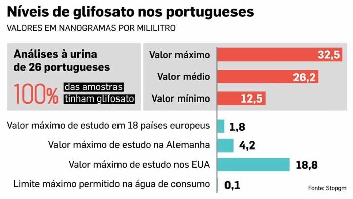 Gráfico dos níveis de glifosato nos portugueses