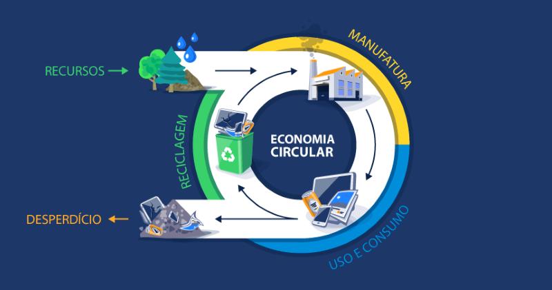 Sabe o que é a Economia Circular?